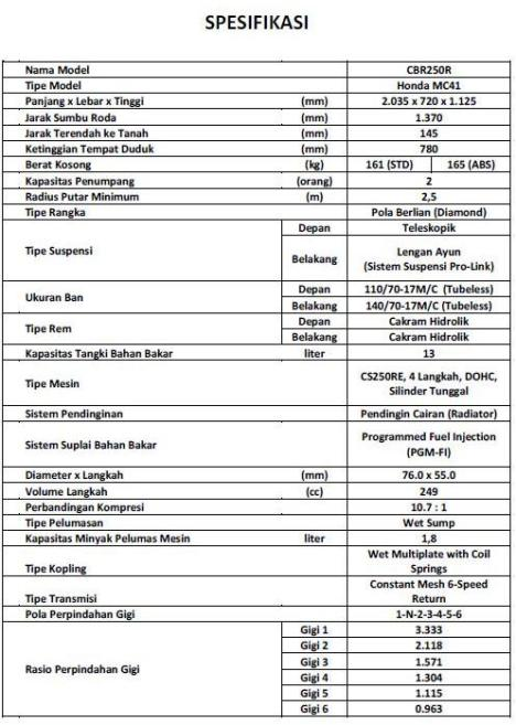 Spesifikasi CBR250R