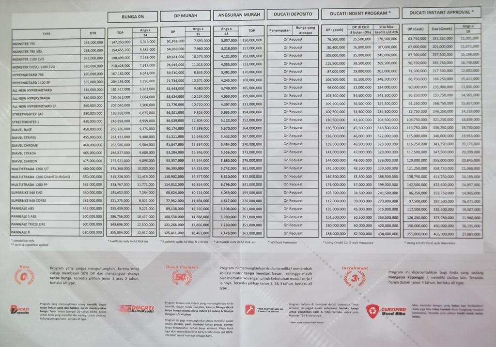 daftar harga ducati